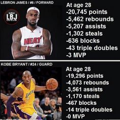 Lebron James vs. Kobe Bryant  Check out more Kobe Bryant at:  http://weheartlakers.com    Get NBA updates with  http://hoopsternation.com