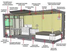 Projeto casa de 15m2, acomoda ate 4 pessoas Moveis sob medida contato@solucoescontainers.com.br 47-9623-2178 (Tim - whatsapp) 47-9252-4438 (Vivo) 47-8879-3280 (Claro) 47-8480-4717 (Oi)