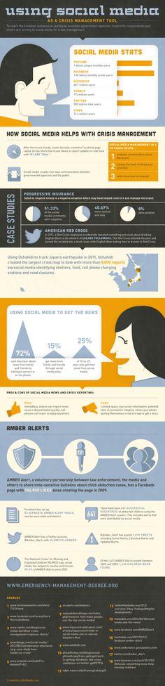 Social Media And Crisis Management