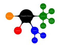 Do my computer science assignment help