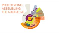 worldbuilding-03-Prototyping
