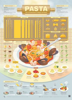 Datengrafiken 1904 Pasta on Behance My House is Clean, Why do I Need an Air Purifier? Food Graphic Design, Food Design, Recipe Drawing, Pasta Casera, Food Cartoon, Information Design, Food Drawing, Food Facts, Food Illustrations