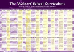 These individual posters show the basic framework and some essential features of the Waldorf school curriculum, which may be used and developed further by Waldorf teachers. Each grade has brief inform