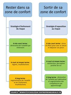 Business and management infographic & data visualisation Zone de confort Infographic Description Zone de confort Change Management, Project Management, Business Management, Positive Attitude, Positive Life, Sabotage, Change Your Life Quotes, Coaching Questions, French Expressions