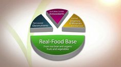 Real Food Nutrition Energy boosting Immune system supporting Glyconutrients Phytosterols Plant based nutrition Whole food matrix Organic fruits and vegetables Plant Based Nutrition, Health And Nutrition, Food Technology, Organic Fruits And Vegetables, Healthy Herbs, Antioxidant Vitamins, Essential Fatty Acids, Health And Wellbeing, Recipe Of The Day