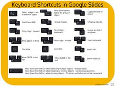 Keyboard Shortcuts in Google Slides