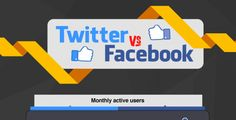 Twitter Vs. dominant Facebook figures