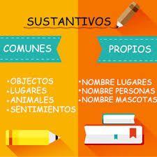 Resultado de imagen para sustantivos comunes y propios ejemplos Learning Spanish, Textbook, School, Books, Learn Languages, Personal Care, Writing, Learning, Feelings