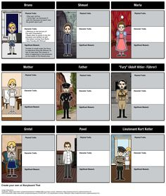 The Boy in the Striped Pajamas by John Boyne - Character Map: As ...