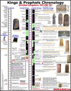 Masoretic Text, Chronological Bible, Bible Timeline, Bible Topics, Kings Of Israel, Bible College, Catholic Religion, Bible Study Tools, Jesus Lives