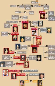 Spain History, World History, Family History, Espanol To English, Queen Victoria Family Tree, Royal Family Trees, Reine Victoria, Family Information, Spanish Royalty