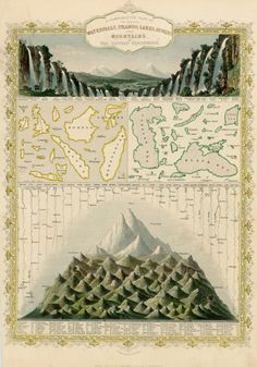 John Tallis, 1851, the Principal Waterfalls, Islands, Lakes, Rivers & Mountains in the Eastern Hemisphere