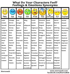 Feelings & Emotions Synonyms Chart