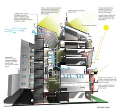 This diagram shows a vertical courtyard concept to promote natural ventilation on various levels of the building while also utilizing prevailing breezes. It also shows an area of using the natural ventilation from the courtyard with the assistance of air being blown into an indoor area.