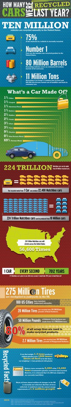 What are the stats on car recycling? #recycle #infographic #cars