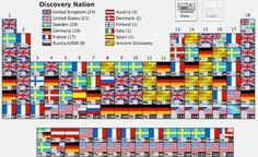 Elements on the periodic table by country of discovery.