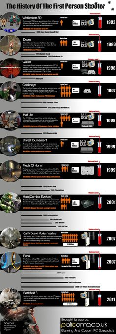 The History of FPS...shows a chronological list of the most influential FPS games since the beginning of the 1990s.  I personally pay special attention to Goldeneye, Doom and Call of Duty.