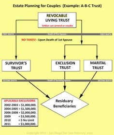 Revocable Living Trust Flow Chart For Estate Planning  Favorite