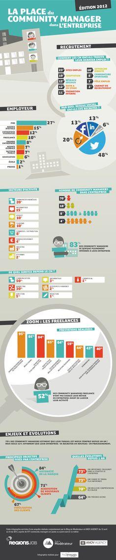 Vous souhaitez devenir Community Manager ? Selon cette infographie, il vous faut un compte Twitter et rechercher un emploi dans une PME du secteur communication/média !