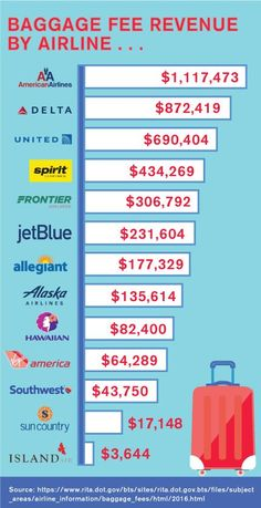 Travel Tips: baggage fee revenue by airline Infographic Budget Travel, Travel Tips, Life On A Budget, Financial Tips, Baggage, Money Saving Tips, Holiday Travel, Traveling By Yourself, Budgeting
