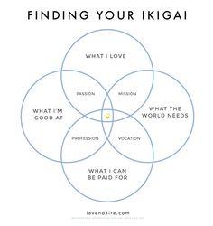 ikigai purpose graphic | lavendaire