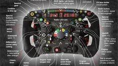 Image result for tableau de bord voiture formule 1