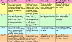 Hay tres categorías de alimentos para cada tipo de sangre: La comida que es altamente beneficiosa – este alimento puede actuar como la medicina Alimento que no es dañino – se permite qu…
