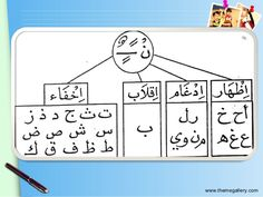 Differentiation Between Iqlab Ikhfa Idgham Izhar Learning The