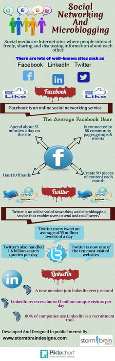Social Networking And Microblogging #infographic #Microblogging #SocialNetworking