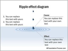 Ripple Effect diagram to show management concepts and concept of impact. Tutorial only on Presentation Process.