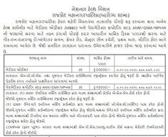 Rajkot Municipal Corporation ANM/GNM/MPHW Recruitment 2020