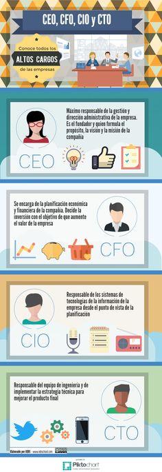 Una infografía en español que nos explica el significado de las siglas CEO, CFO, CIO y CTO, relacionadas con altos cargos directivos de las compañías.
