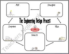 FREE - Engineering Design Process Graphic Organizer for Note Taking from cokerfamily6 on TeachersNotebook.com (2 pages)  - Use this printable as a note taking aid for students as they learn about the Engineering Design Process.    Students could also use this printable to record what they did during each step of the Engineering Design Process as they work on their STEM Projects
