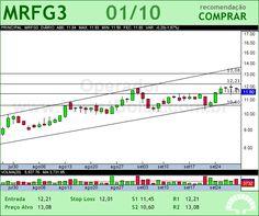 MARFRIG - MRFG3 - 01/10/2012 #MRFG3 #analises #bovespa