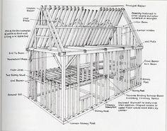 Basic House Framing Guide - Bing images