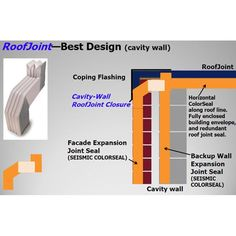 The best roof expansion joint design -- part of a watertight, insulated, high performing building envelope uses RoofJoint and Seismic Colorseal from EMSEAL