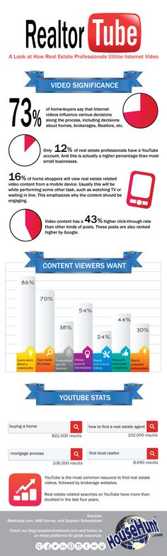 Real Estate #Video Marketing #Infographic : http://www.blog.househuntnetwork.com/real-estate-video-marketing/ #RealEstateMarketing