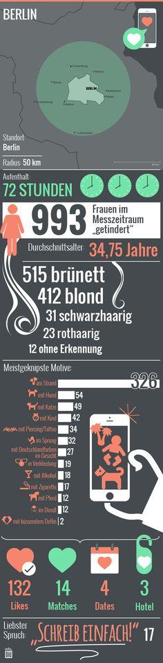 So wird in Berlin durchschnittlich getindert: