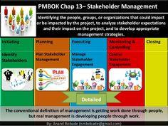 Image from http://image.slidesharecdn.com/pmp-chap13-projectstakeholdermanagementdetails-150307084005-conversion-gate01/95/pmp-chap13-project-stakeholder-management-details-1-638.jpg?cb=1426062728.