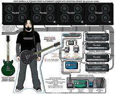 Gurrg – Mudvayne – 2005 | Guitar.com