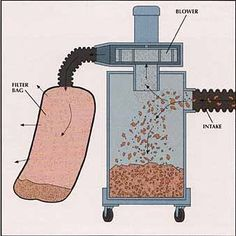 homemade dust collector with blower motor - Google Search