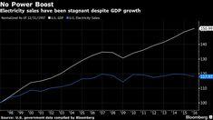 demand vs. gdp growth