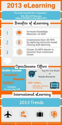 eLearning Industry Trends 2013 Infographic
