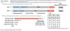 + d'un tiers des acheteurs de produits bio ont augmenté leur budget consacré à l'alimentaire #bio entre 2015 et 2016 http://buff.ly/2pXd4uq?utm_content=bufferbcc8e&utm_medium=social&utm_source=pinterest.com&utm_campaign=buffer