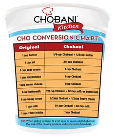 AWESOME! Conversion Chart to sub Greek Yogurt in recipes.
