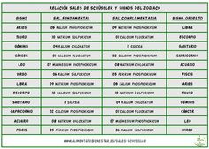20 Ideas De Sales De Schussler Homeopatía Equilibrio ácido Base Inflamacion Intestinal