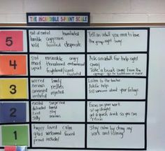 The incredible 5 point scale more learning scales 5 point scale