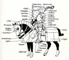 ARMOR: Anatomy of horsed armor; this is actually really helpful with fiction writing!