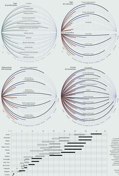The planets of salaries on Behance