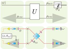 Physicists have simulated a photon interacting with an older version of itself in an experiment that could help reconcile quantum mechancis…